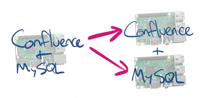 Confluence MySQL